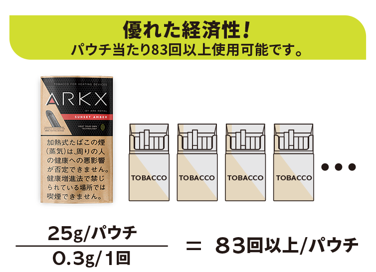 優れた経済性 巻たばこ約 4 箱分以上に相当
